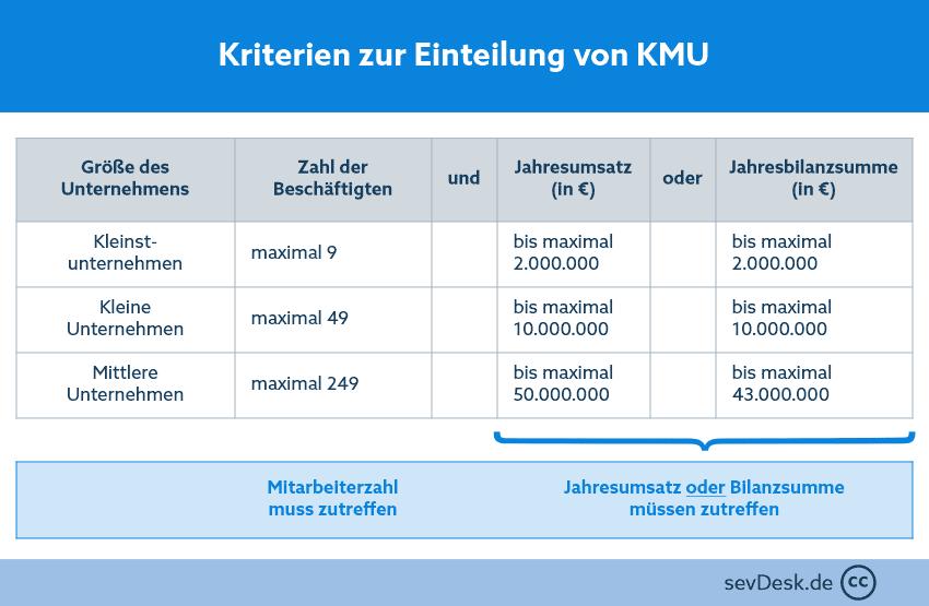 KMU-Definition nach EU-Richtlinie